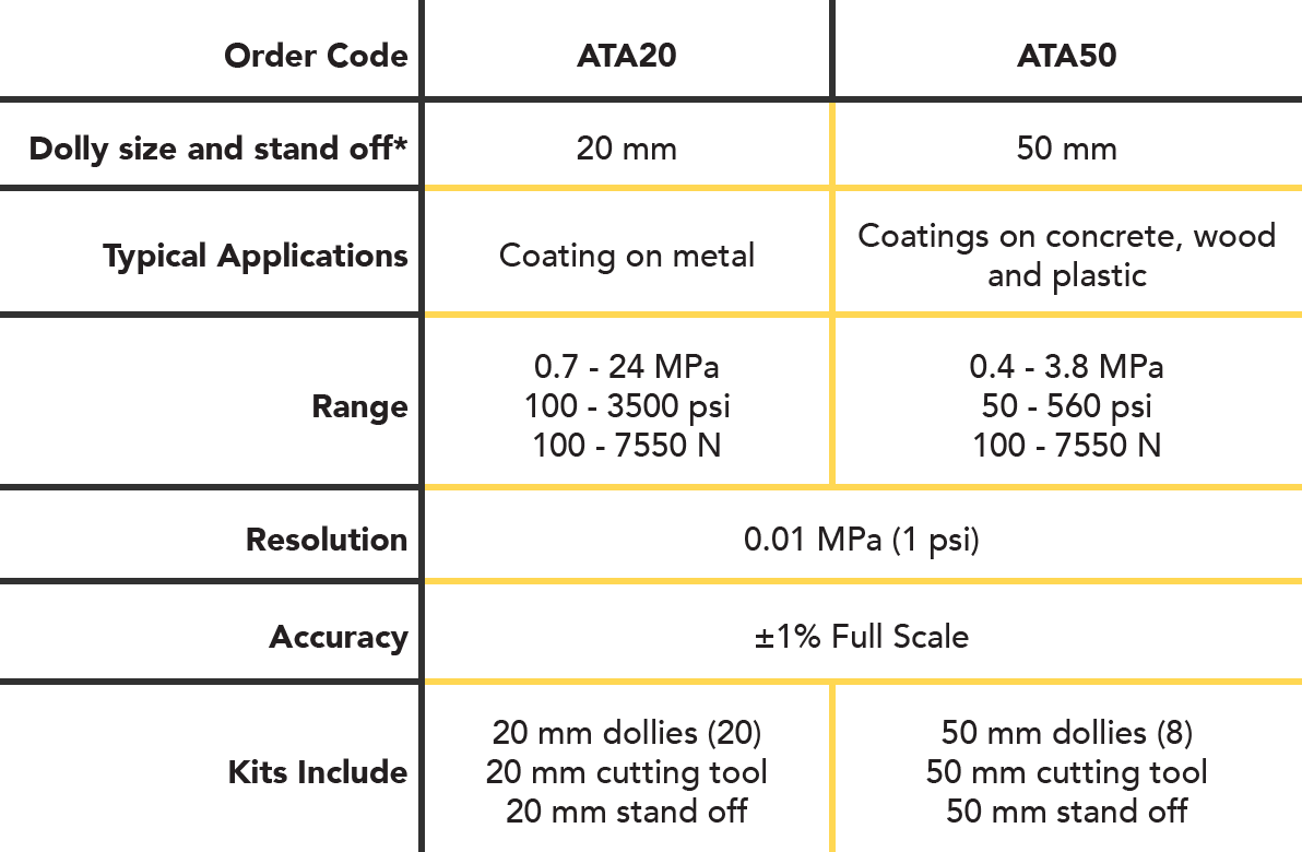 AT-A Chart with order code and product specifications