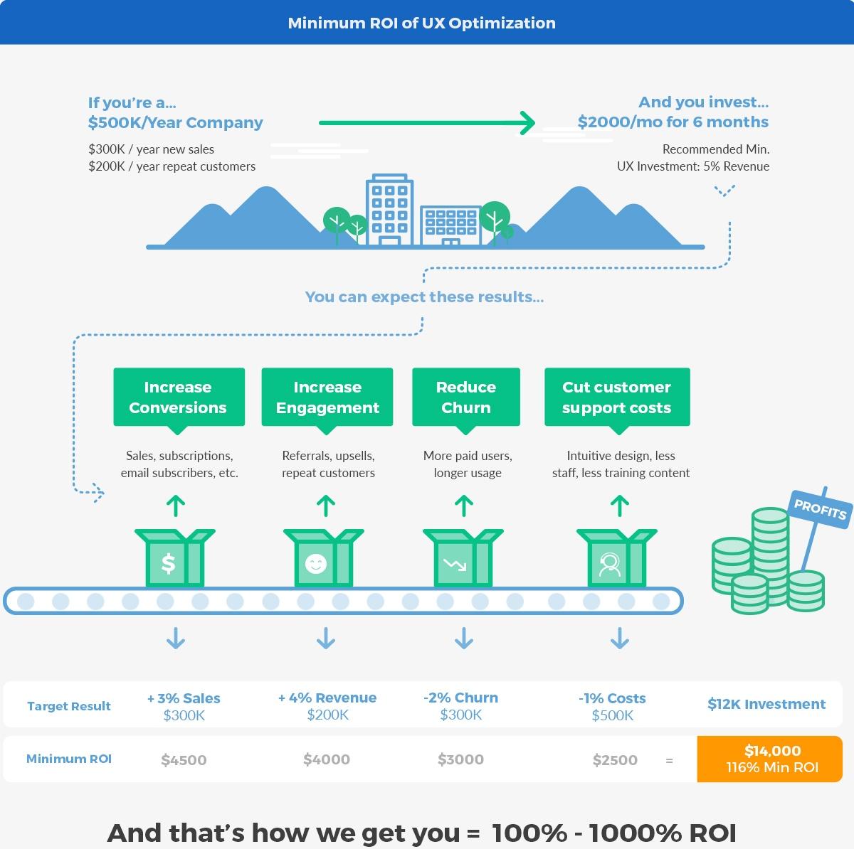 Minimum ROI of UX Design and optimization