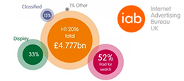 UK Mobile Ad Spending Soars – IAB H1 Adspend Report