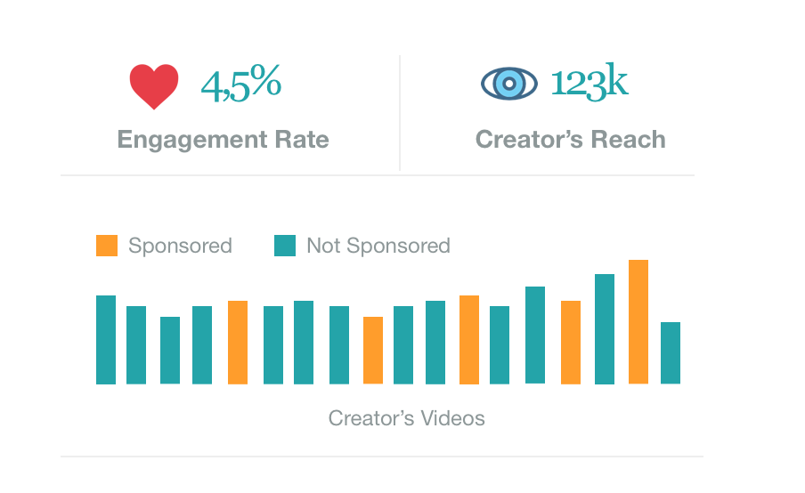 Analyze content and topic relevance for each YouTuber in your influencer marketing campaign