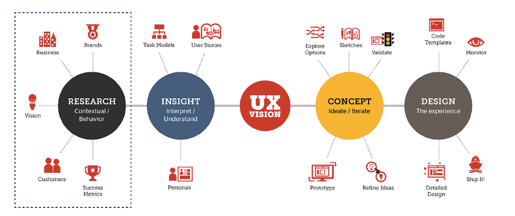 A chart depicting what UX actually is, starting with research