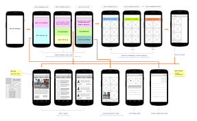 User flow for a mobile device