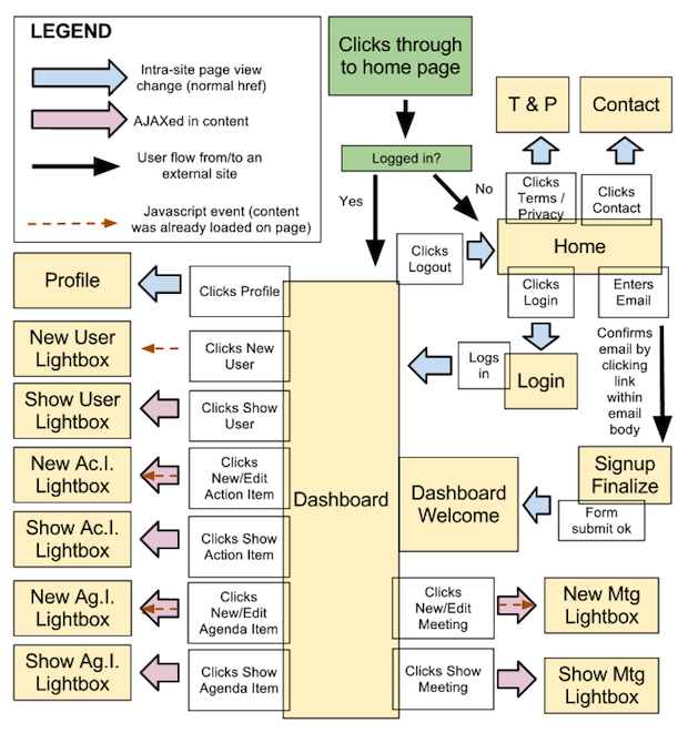 ux flow chart that starts with someone logged in or not