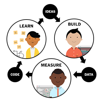 Build, measure, learn feedback loop for UX sessions