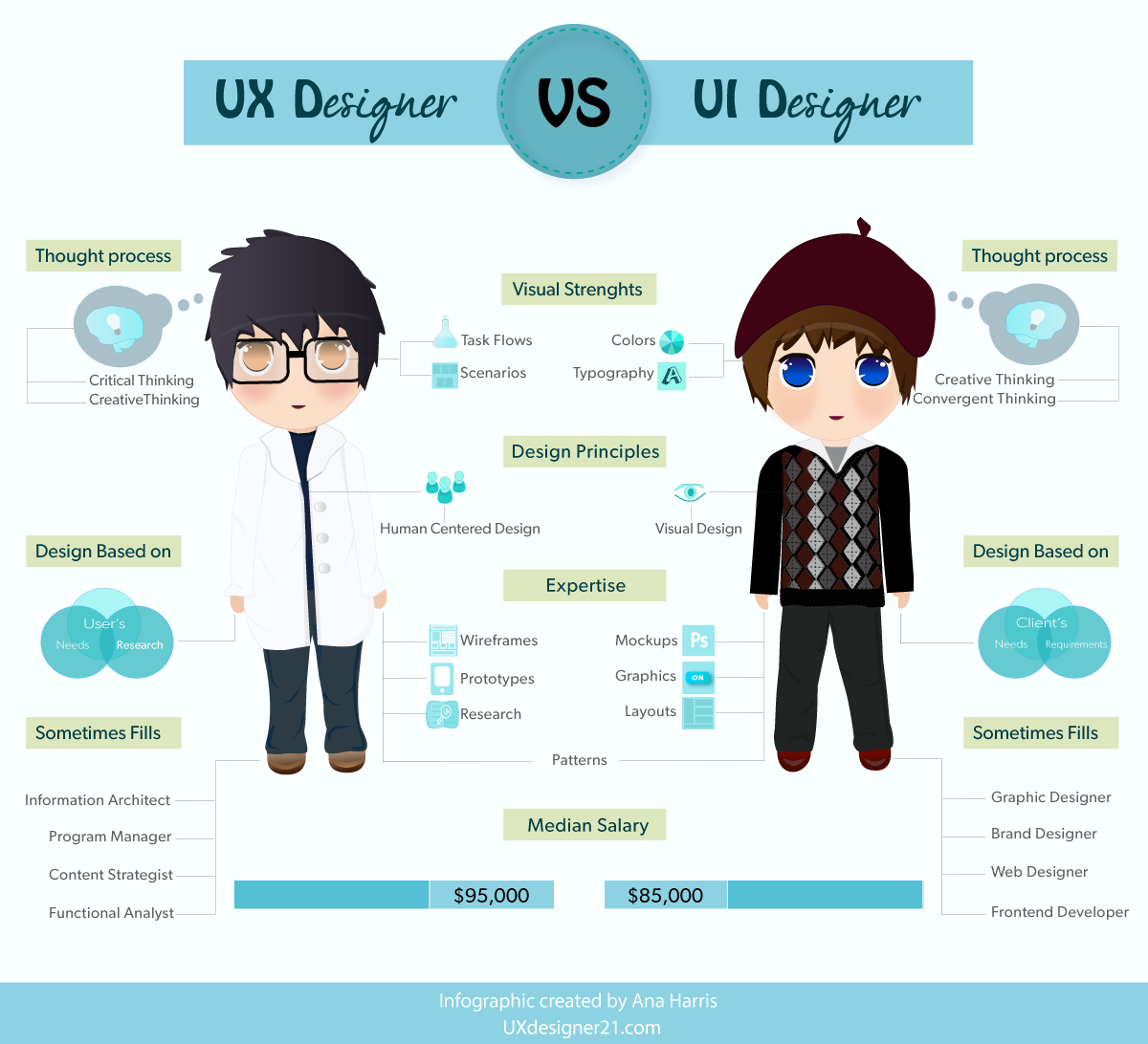 A ux designer compared to a ui designer