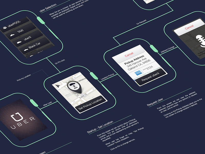 apple watch wireframe for uber driving