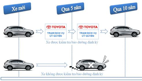 bảo dưỡng xe ô tô toyota