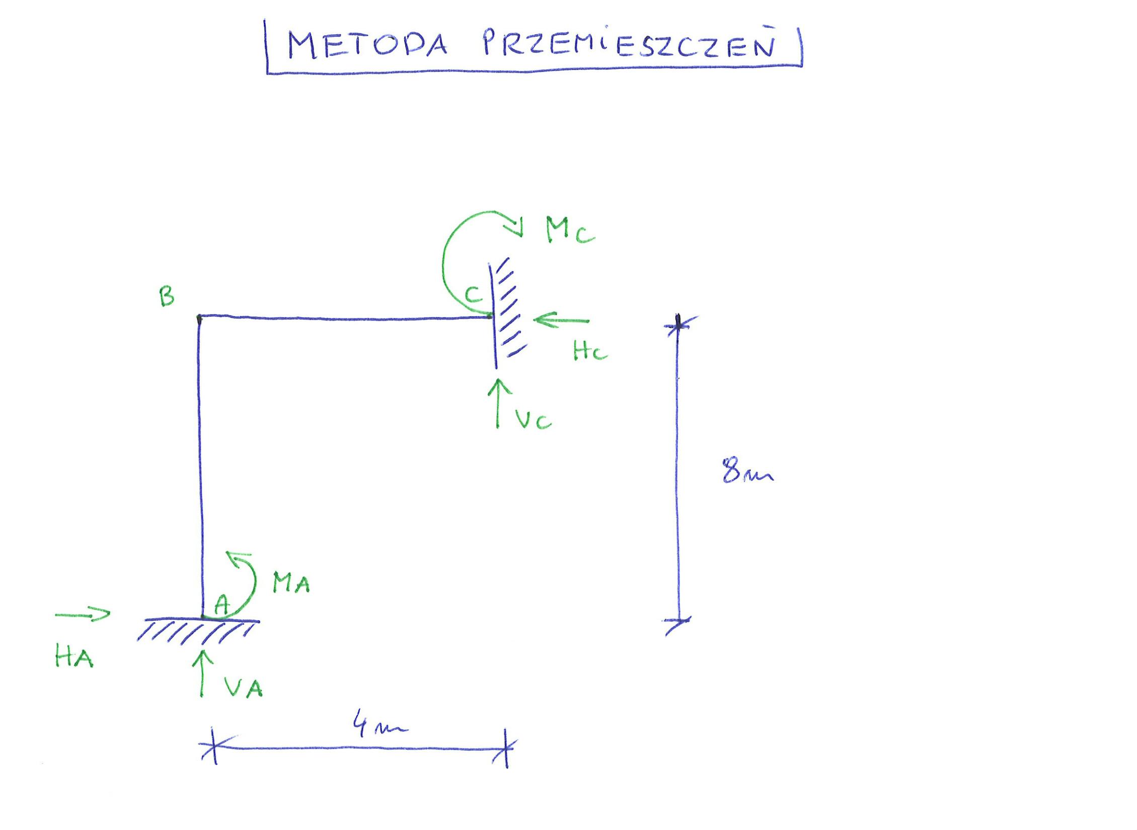 Metoda Clebscha - jak prawidłowo ustalić warunki brzegowe?