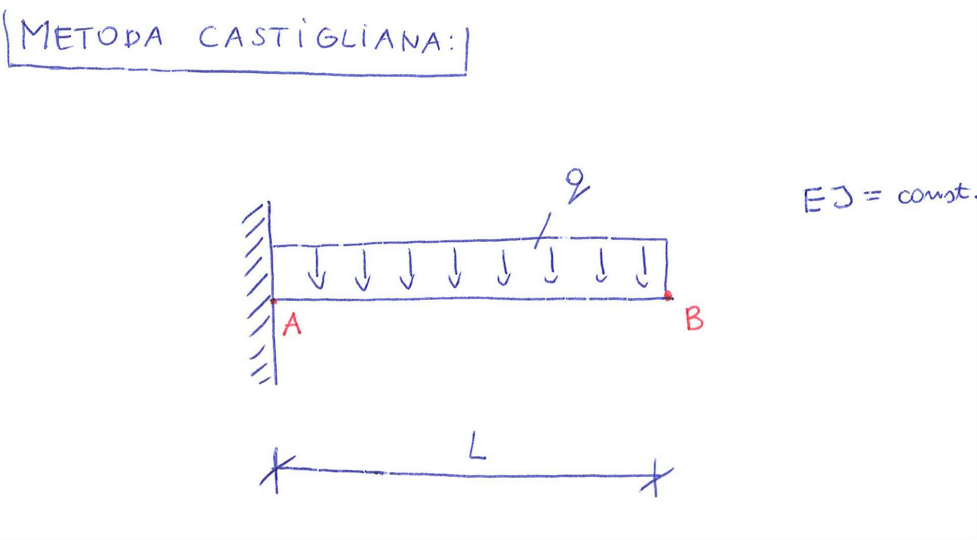 metoda castigliano belka przemieszczenie strzałka ugięcia