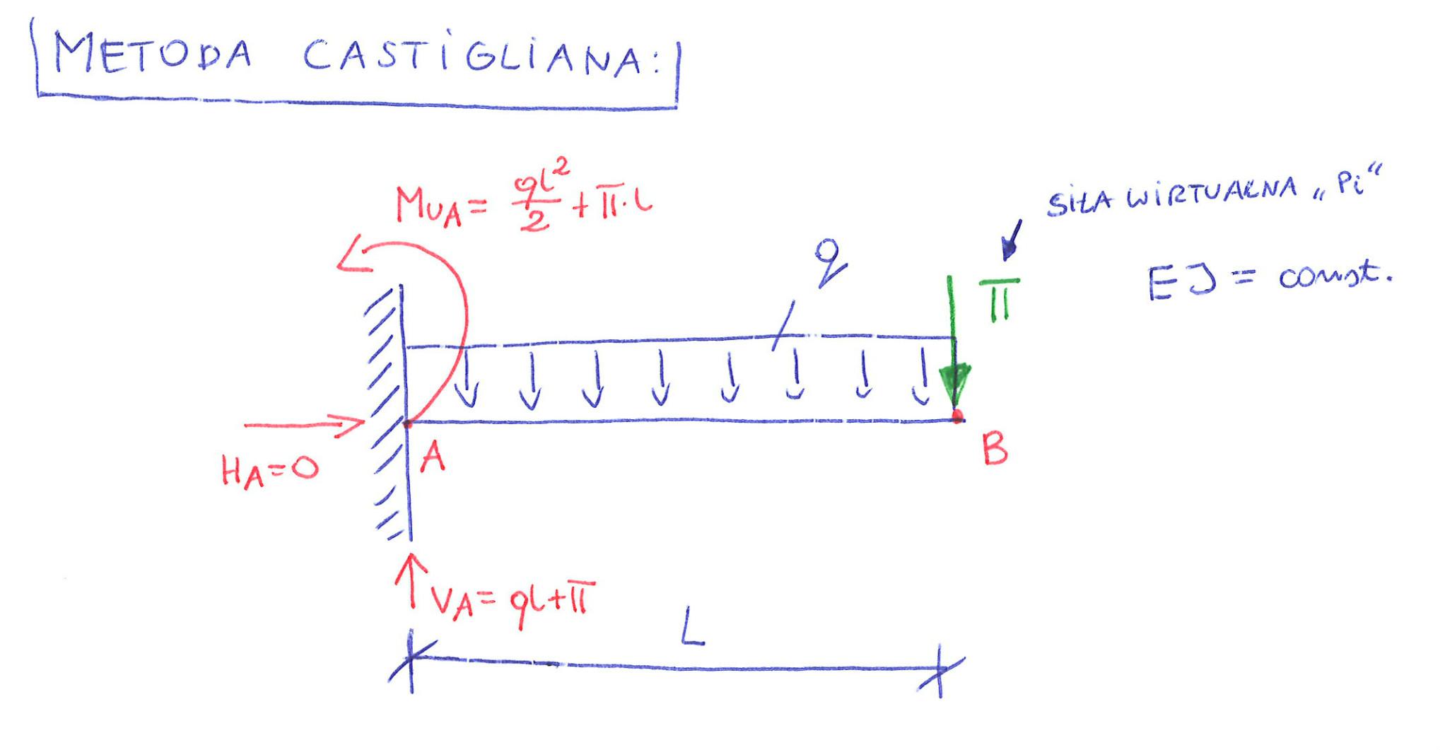metoda catigliana siła wirtualna przemieszczenie pionowe punktu