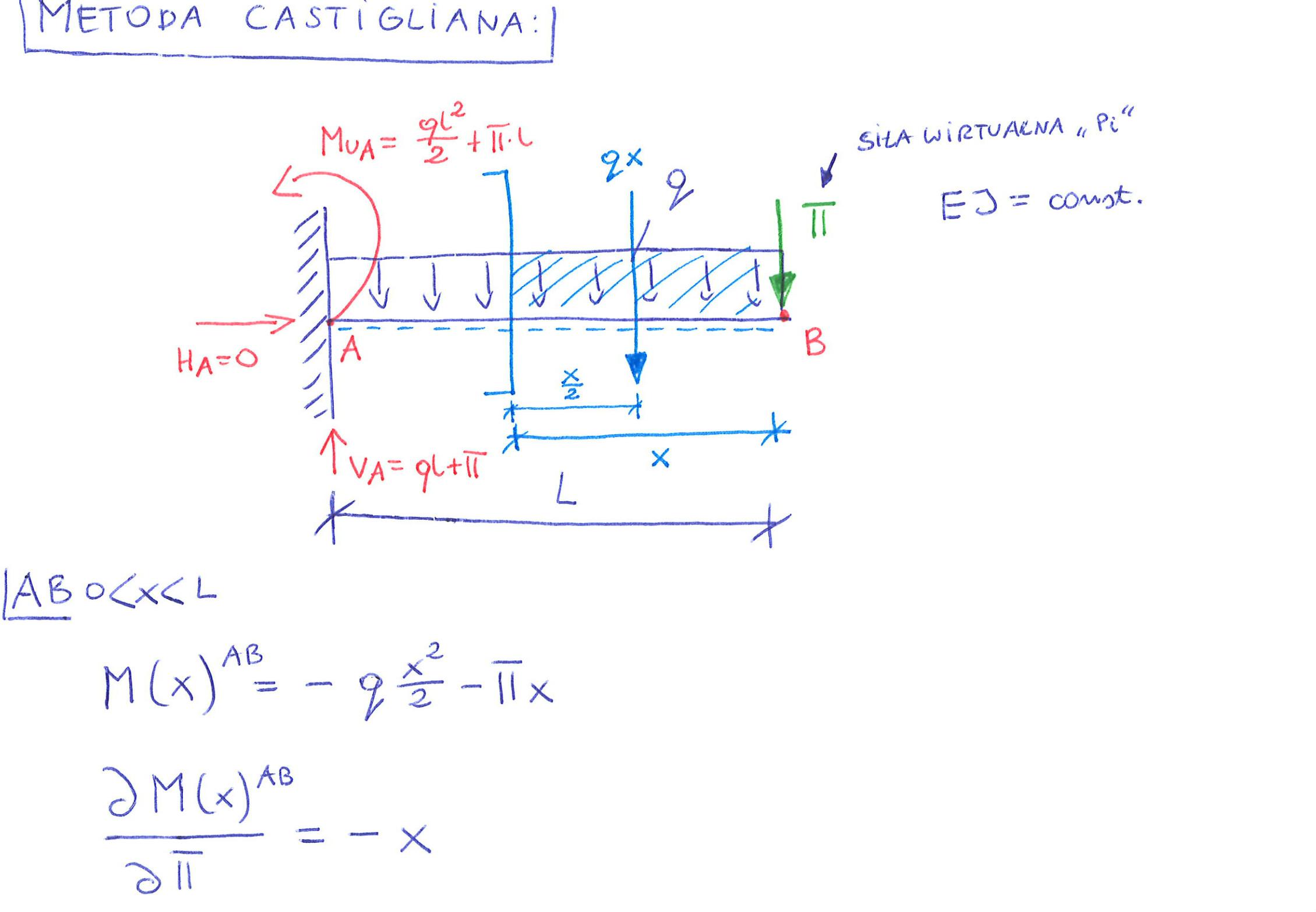 metoda castigliana fincja momentów gnących pochodna cząstkowa