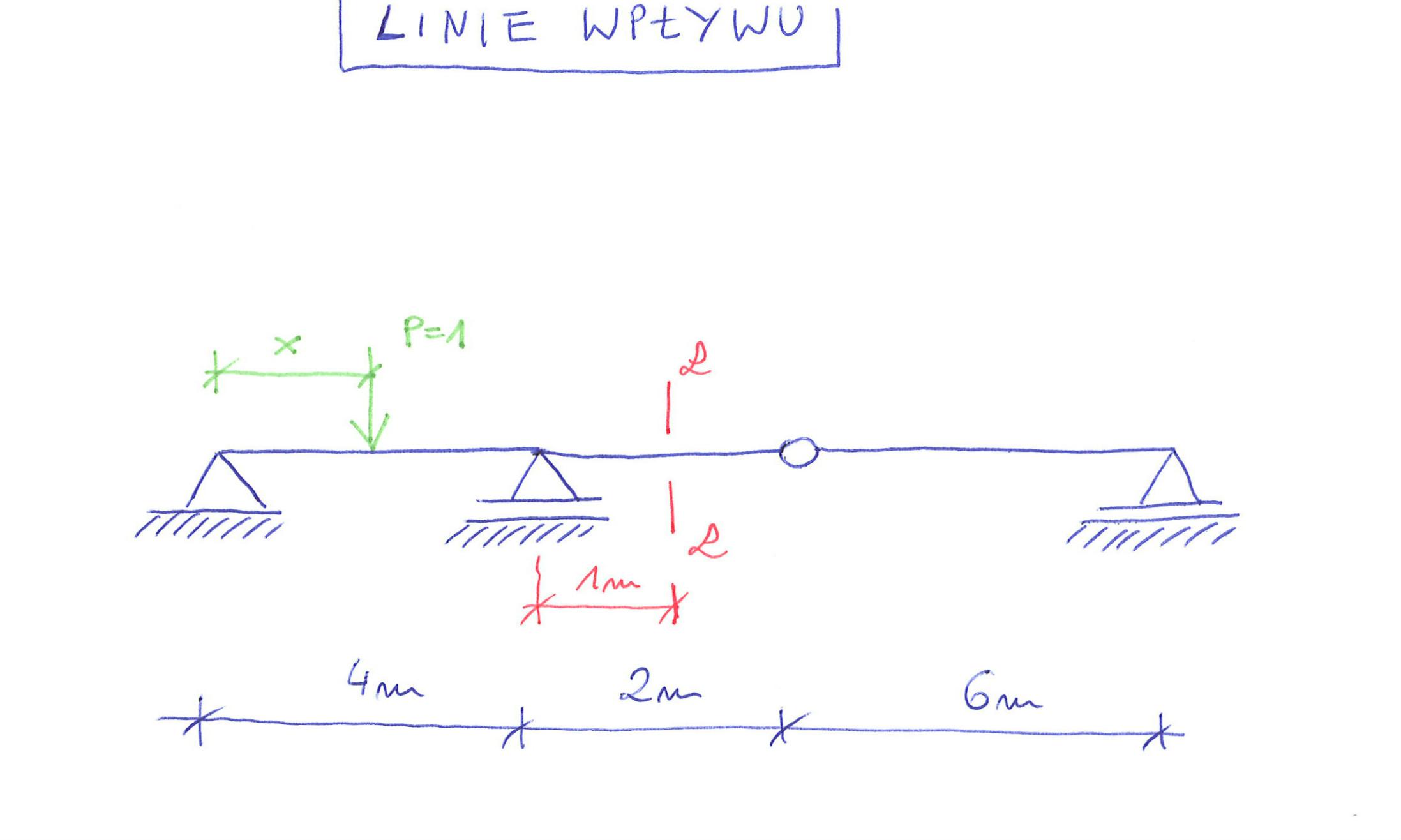 belka przgubowa linie wpływu reakcji i sił wewnętrznych