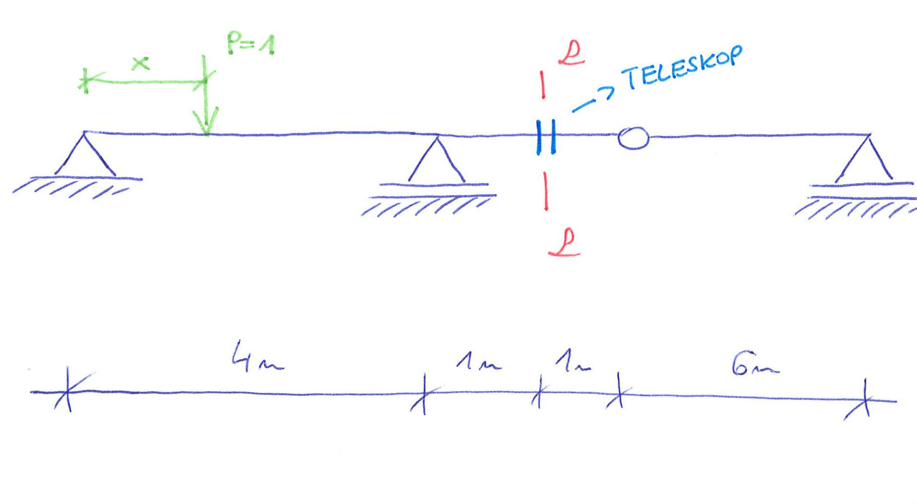 linia wpływu siły tnącej w przekroju belka przegubowa