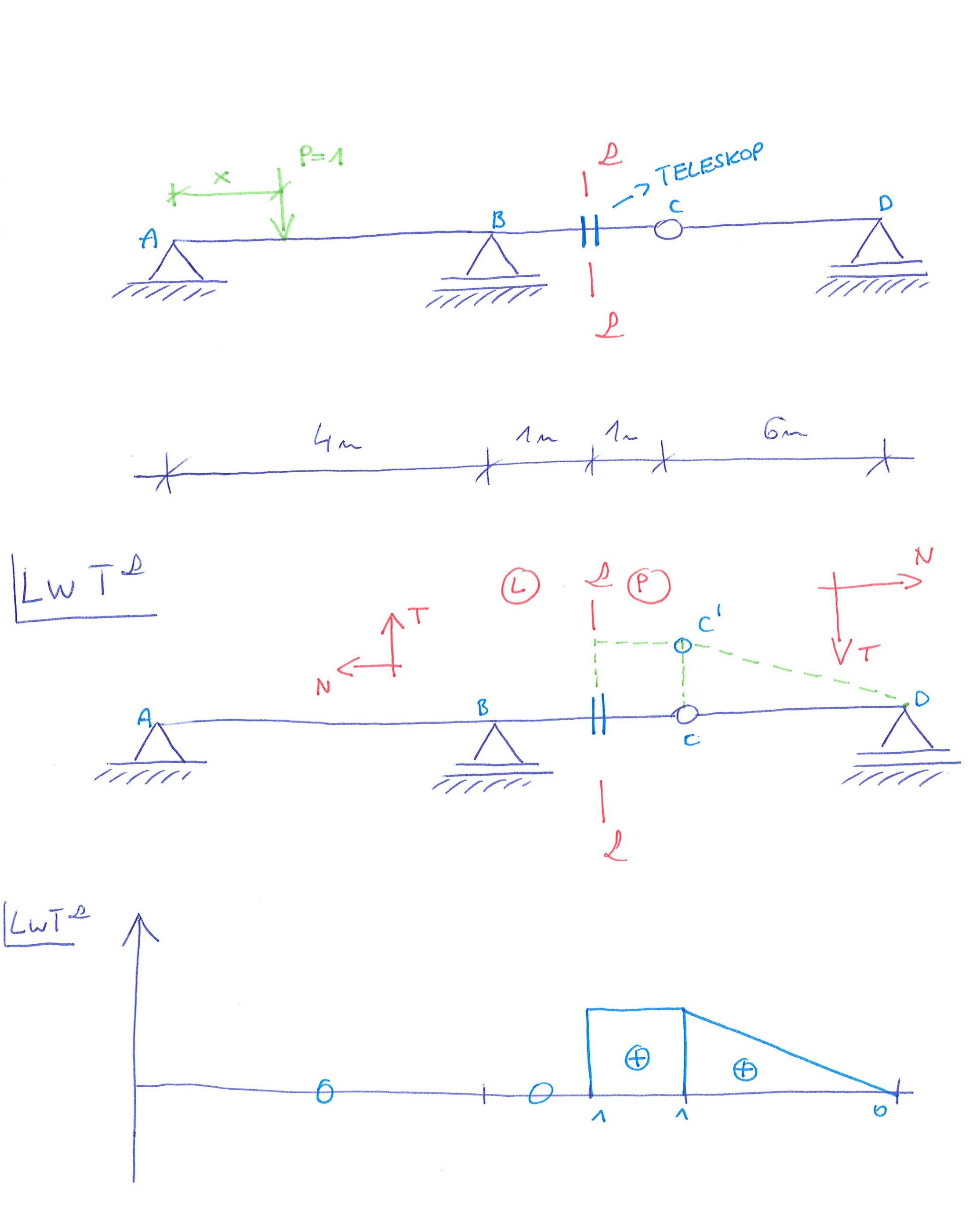 wykres linii wpływu sił tnących metoda kinematyczna belka przgubowa