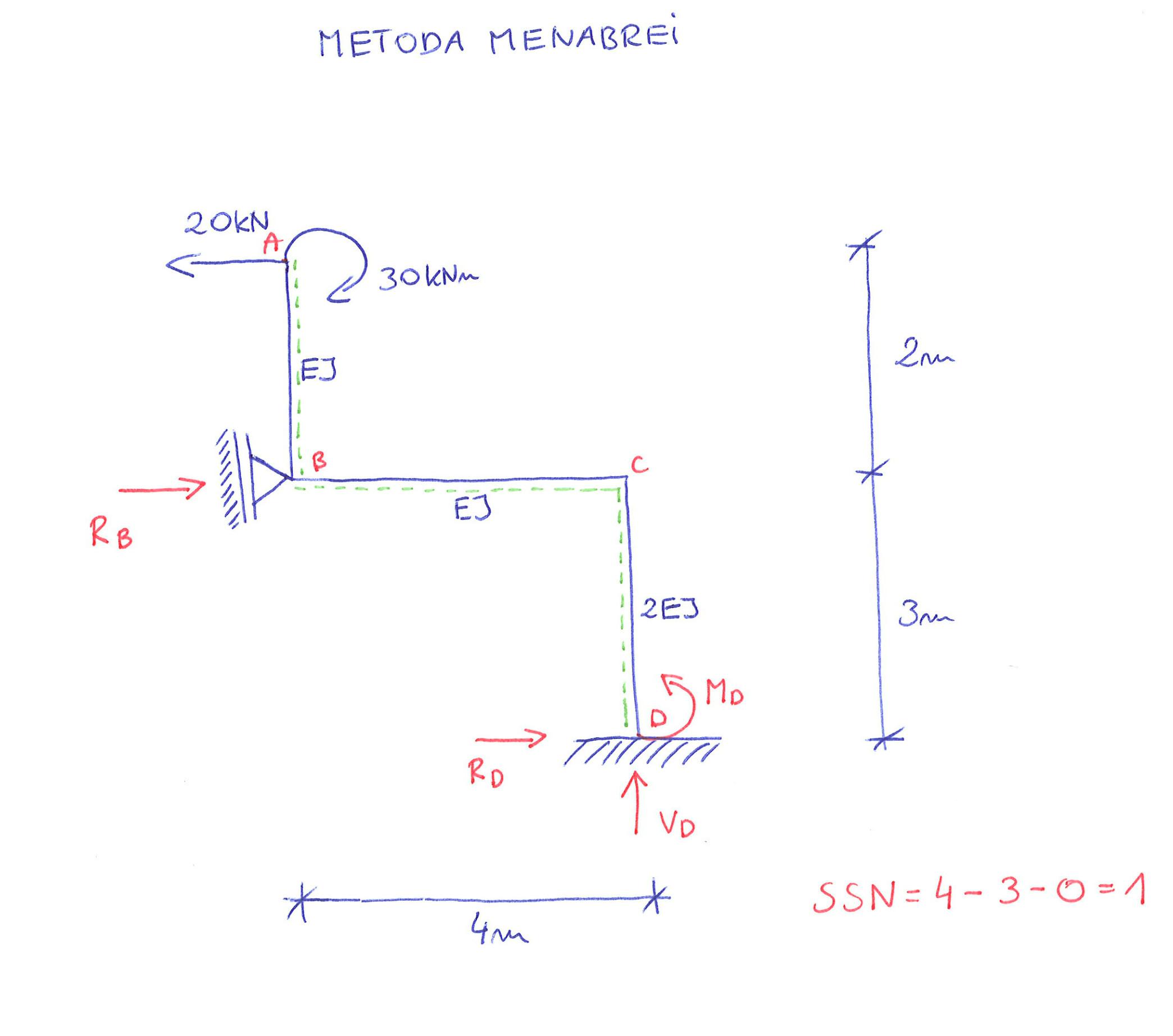 rama statycznie niewyznaczalna metoda Menabrei stopień statycznej niewyznaczalności