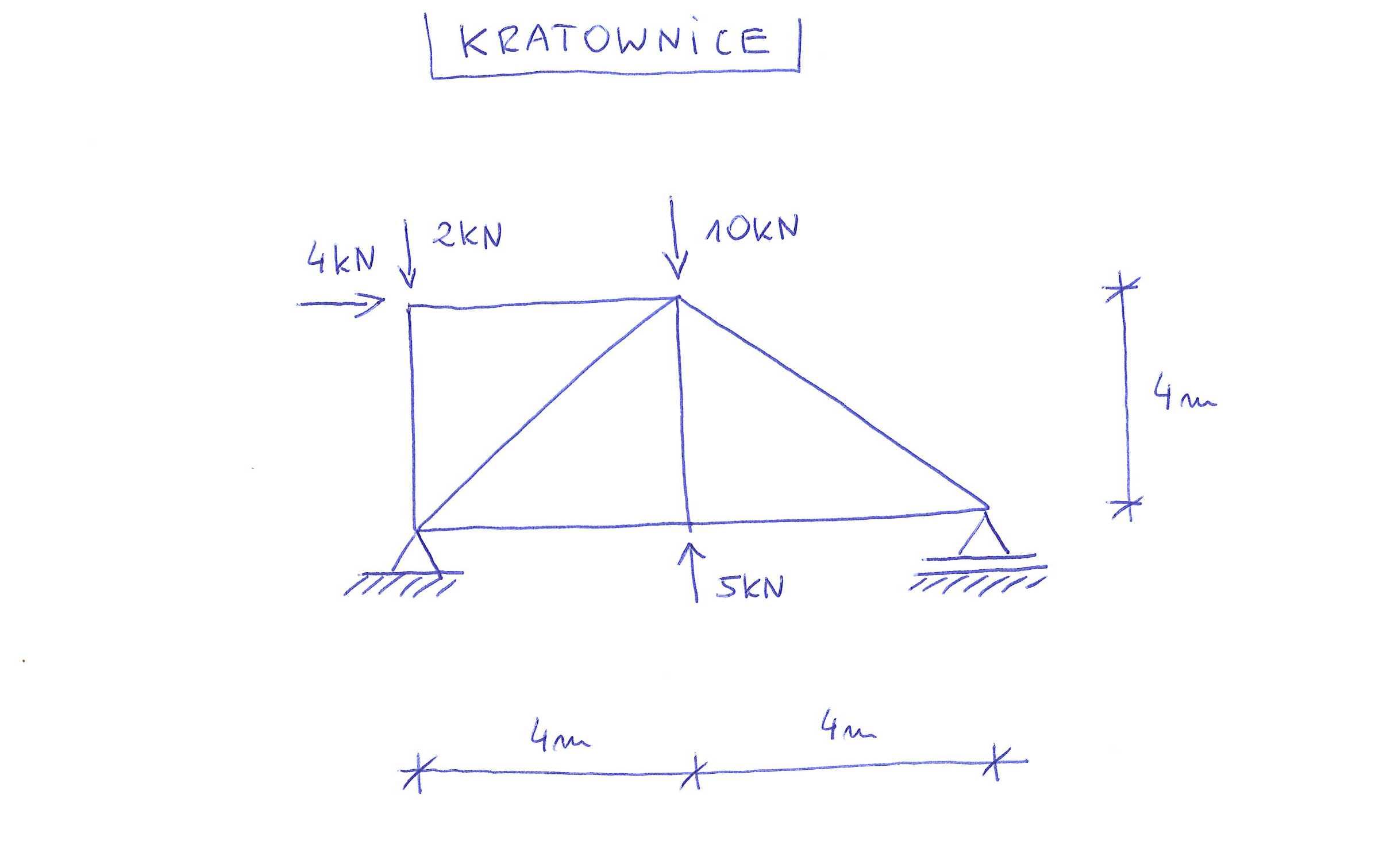 kratownica siły w prętach metoda równoważenia węzłów Rittera