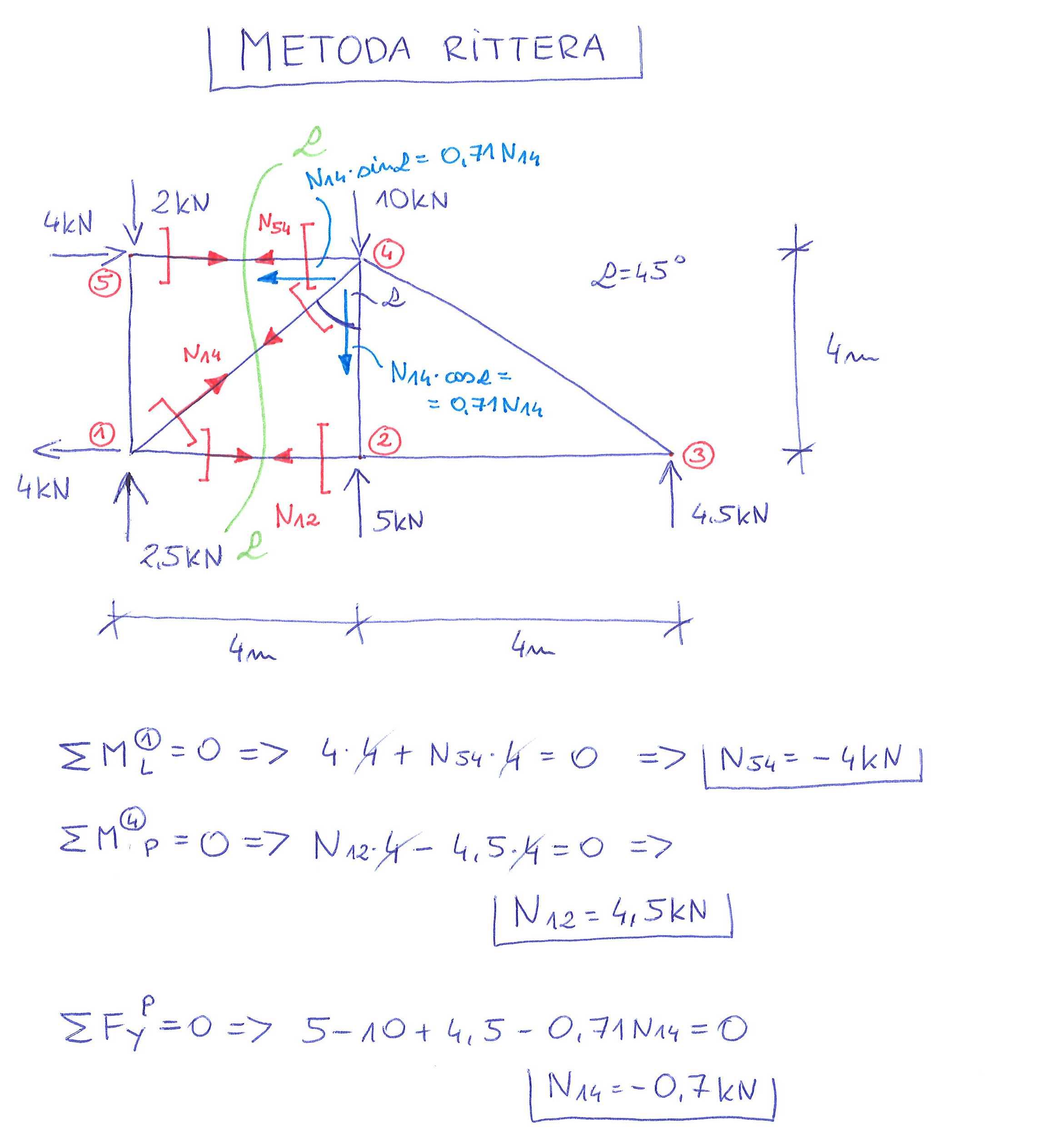 kratownica obliczanie sił w prętach metoda Rittera