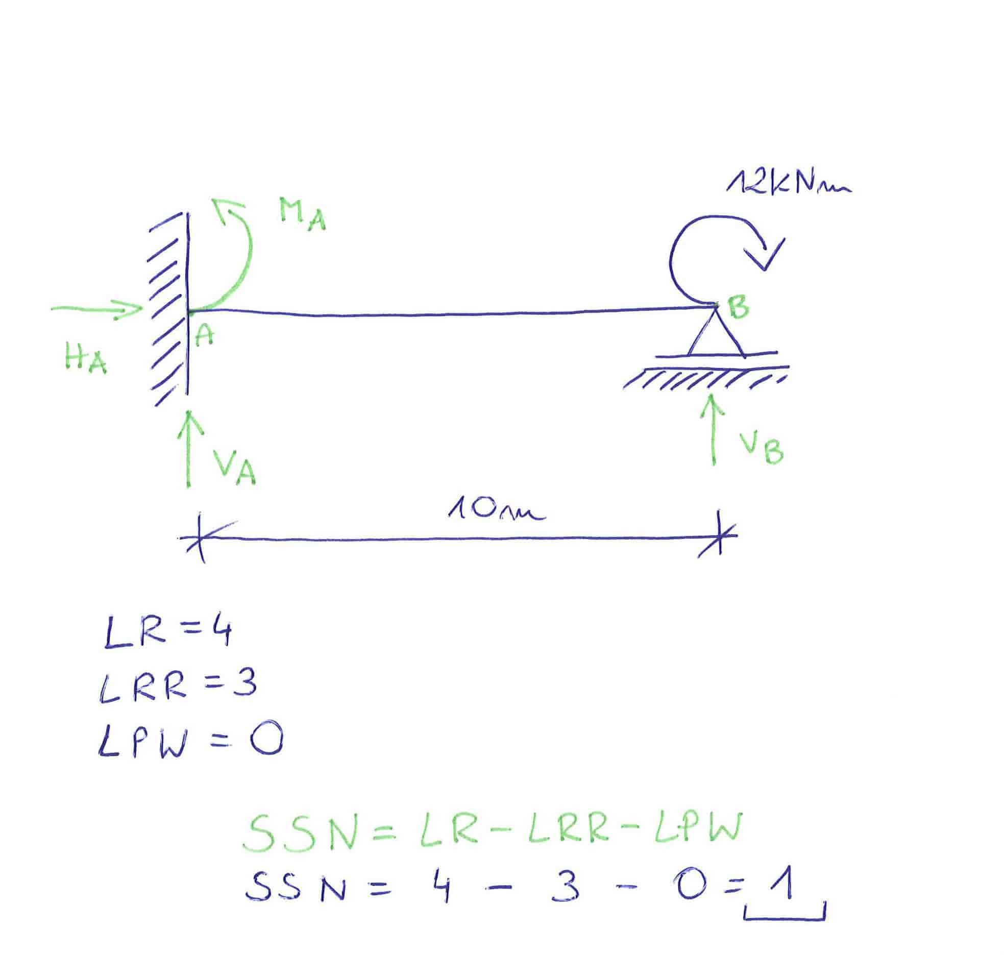 stopień statycznej niewyznaczalności metoda sił belka