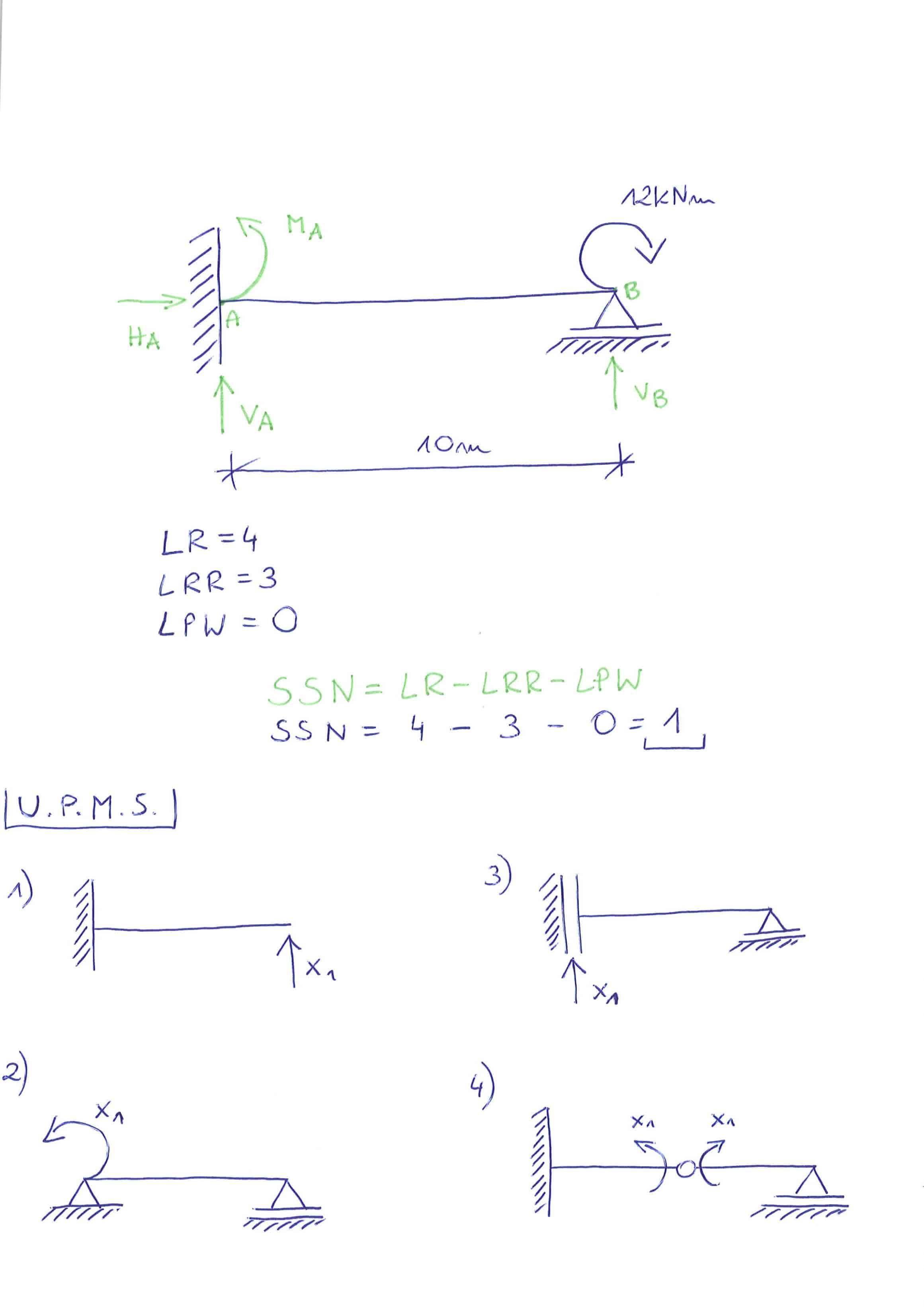 układ podstawowy zastępczy metody sił belka
