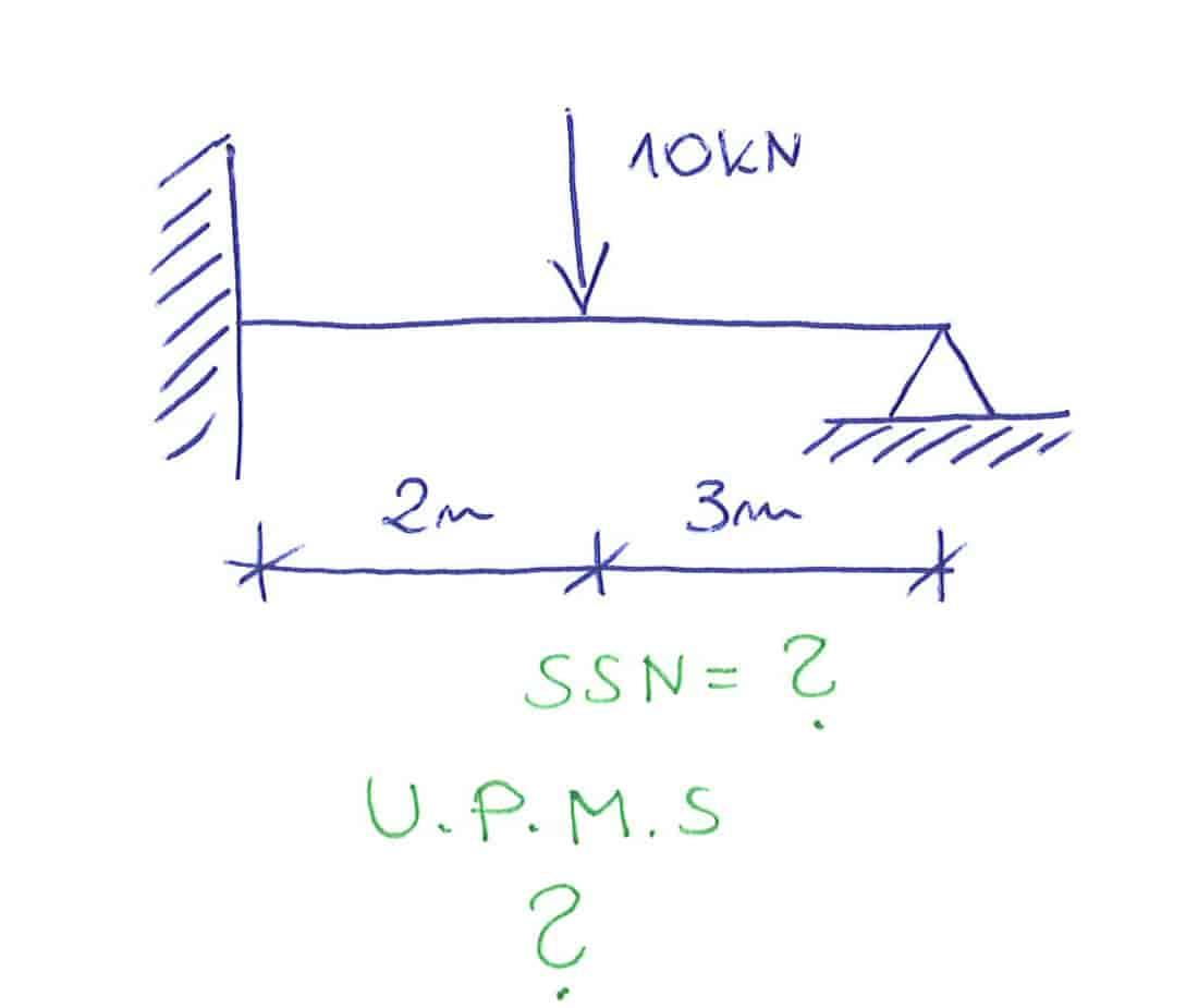 Metoda Sił - jak w prosty sposób przyjąć układ podstawowy?