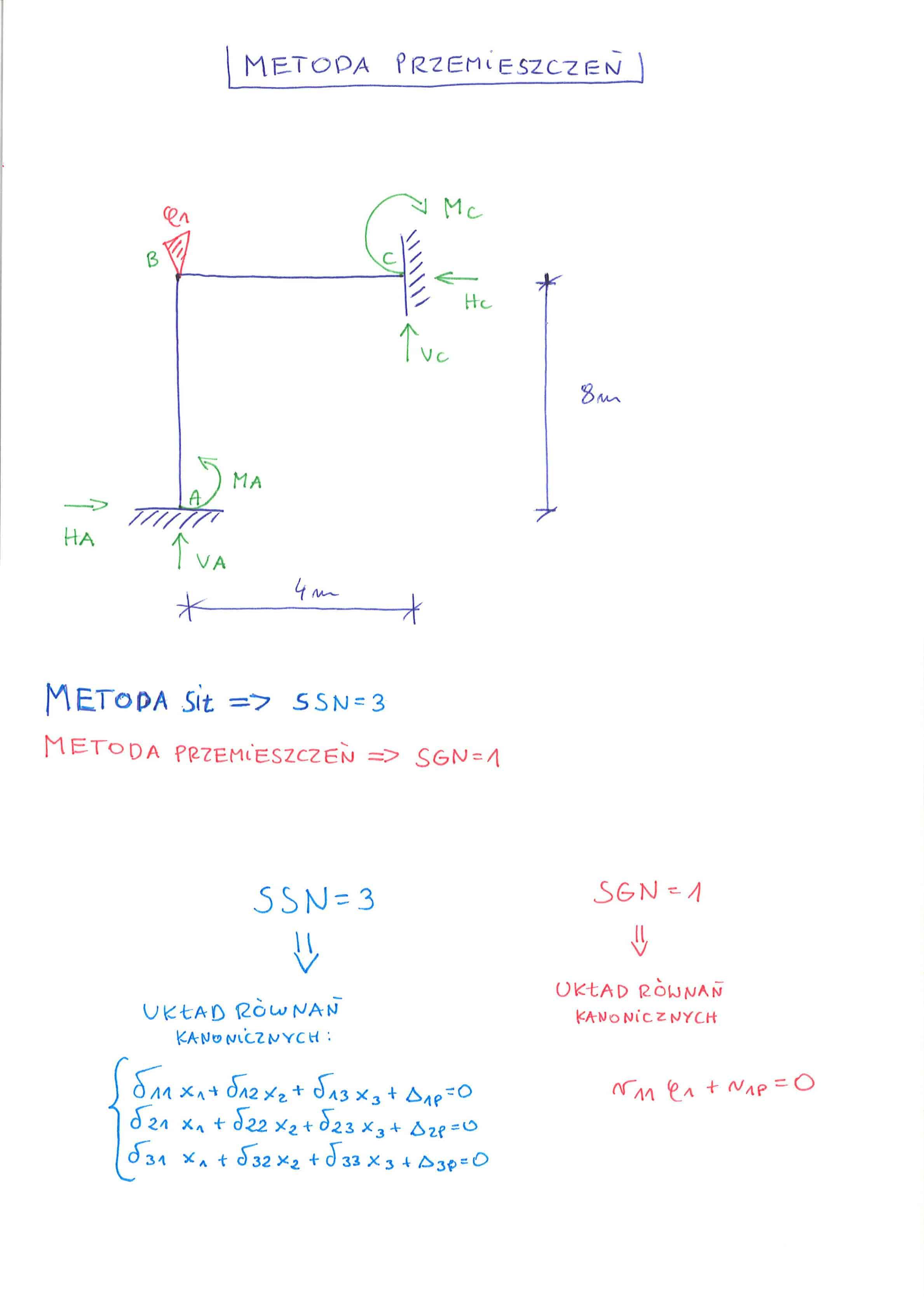 rama metoda przemieszczeń układ postawaowy