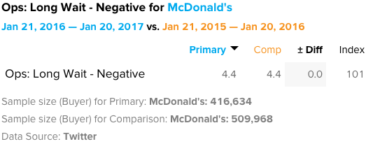 McDonald's – complaints from buyers about long wait times are flat year over year