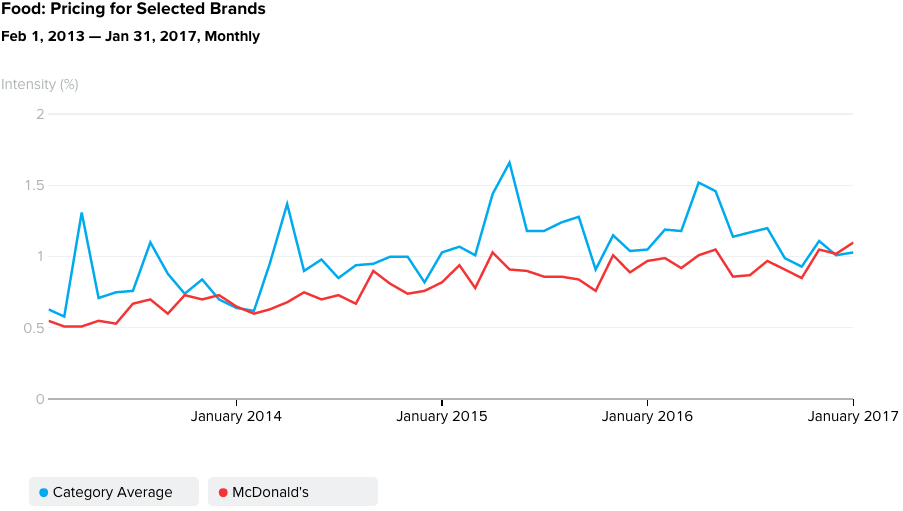 Food Pricing for Selected QSR Brands McDonald's vs Category Average