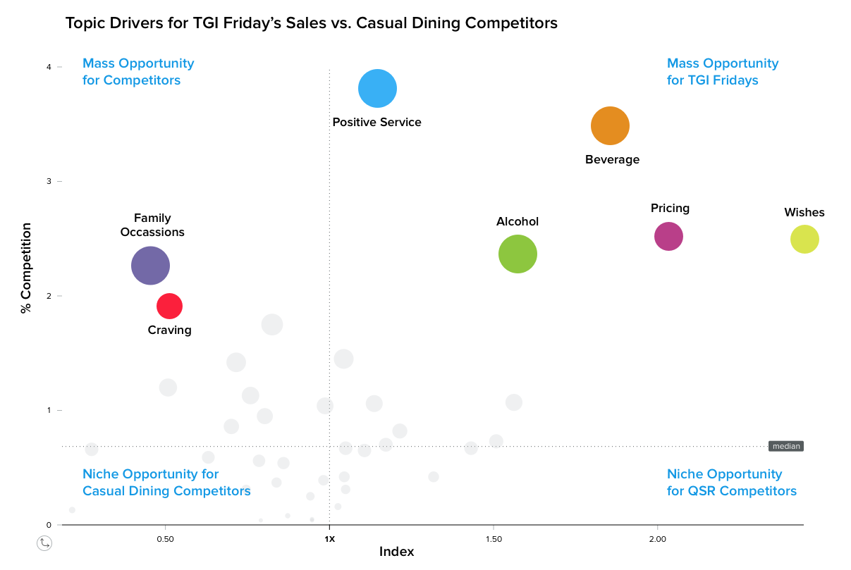 Topic Drivers for TGI Friday's Sales vs Casual Dining Competitors