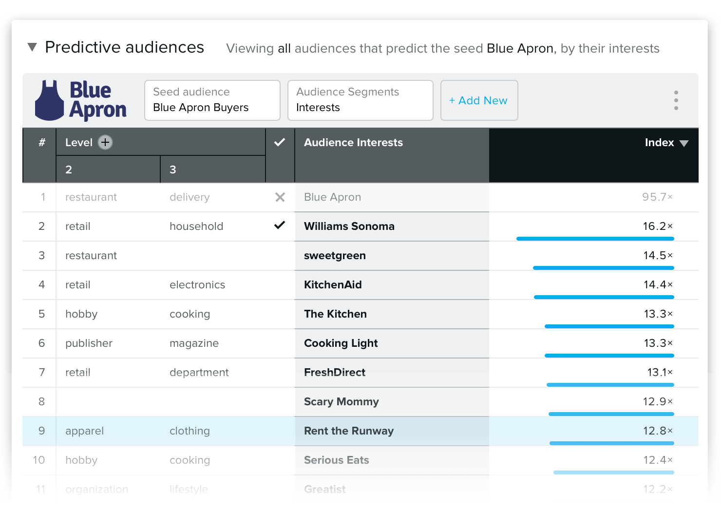 Blue Apron Affinity Overlap Data