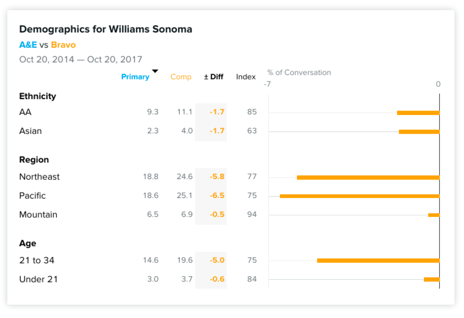 Why williams sonoma should advertise on bravo using the signum analysis application the bravo ad team can further make their case by finding which specific demographic segments of williams sonoma falaconquin