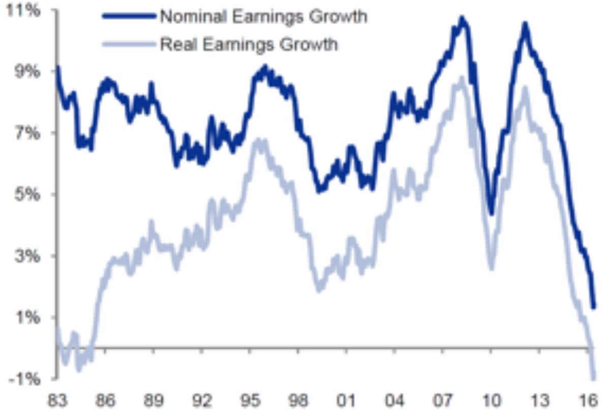 Global earnings growth (10-year rolling)