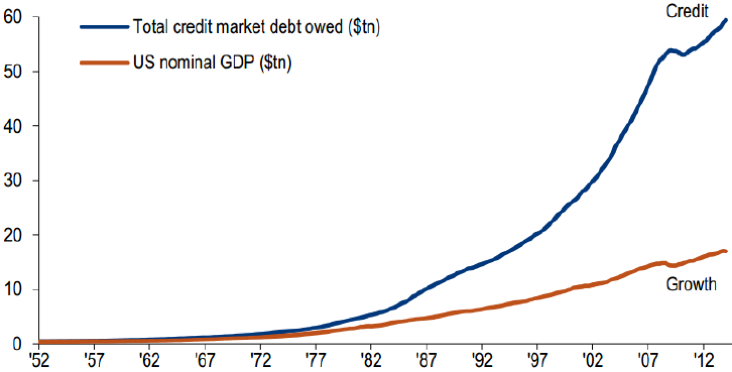 ‍Chart 3: Growth in credit v. GDP growth (U.S.)
