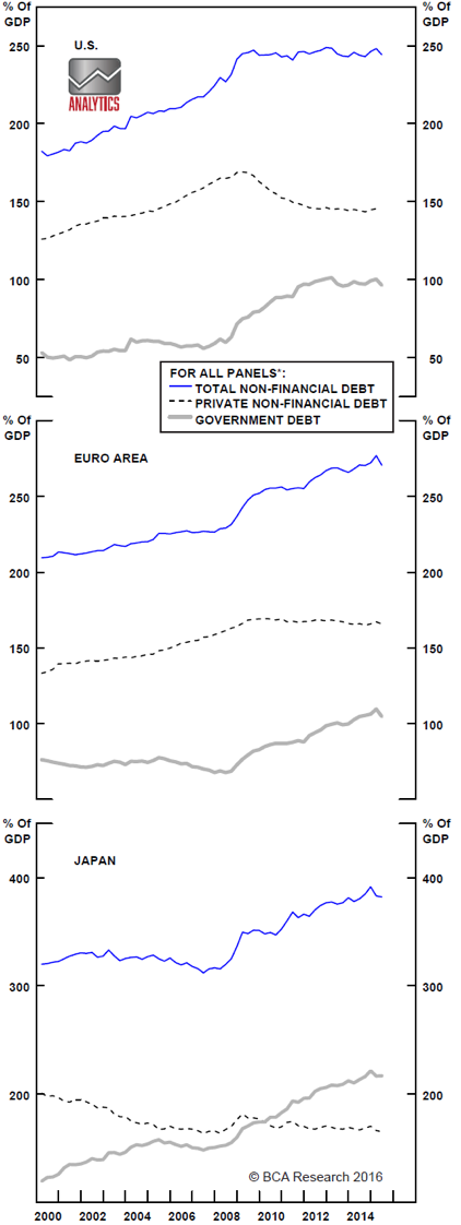 Chart 5: Private debt is stagnating