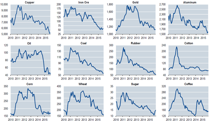 Chart 1: Price trends of key commodities (USD)