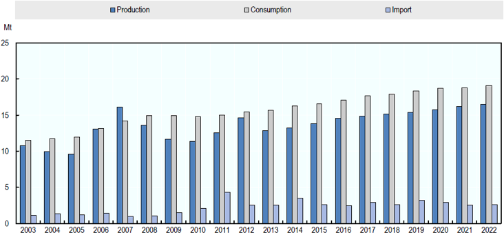Chart 2: China's sugar production, consumption and imports