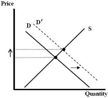 Chart 7a: Price behaviour assuming normal elasticity