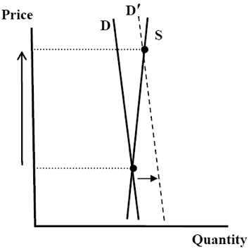 Chart 7b: Price behaviour assuming inelastic supply and demand