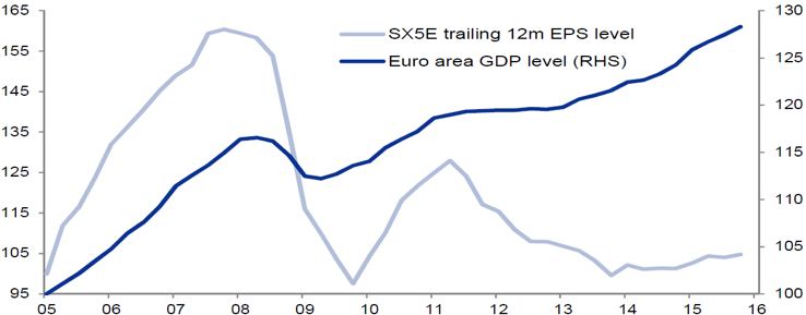 Chart 1: GDP growth v. EPS in the Eurozone