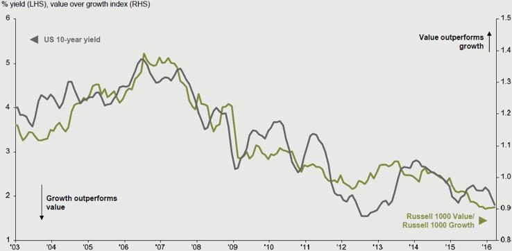 Chart 3: U.S. Treasury yield v. U.S. Value/Growth performance