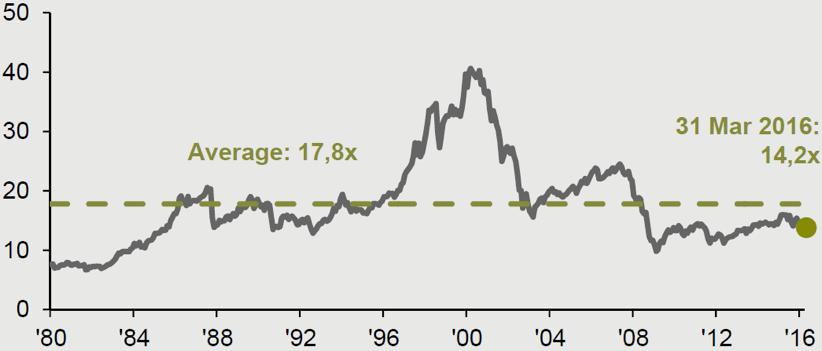 Chart 4: MSCI Europe cyclically-adjusted P/E ratio (trailing earnings)