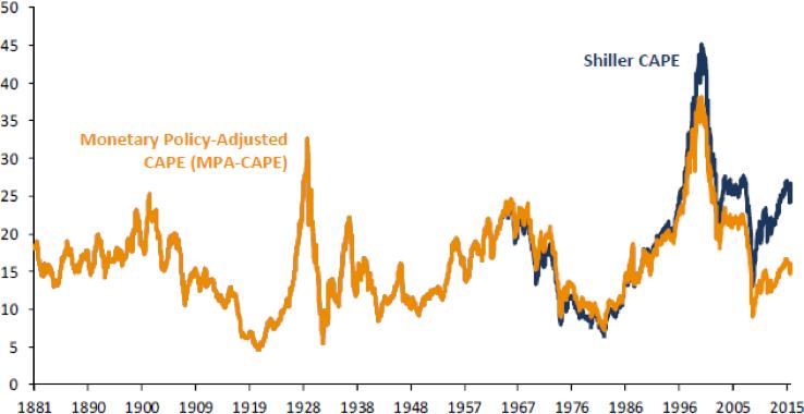 Chart 6: U.S. earnings multiple vs. CAPE multiple over time