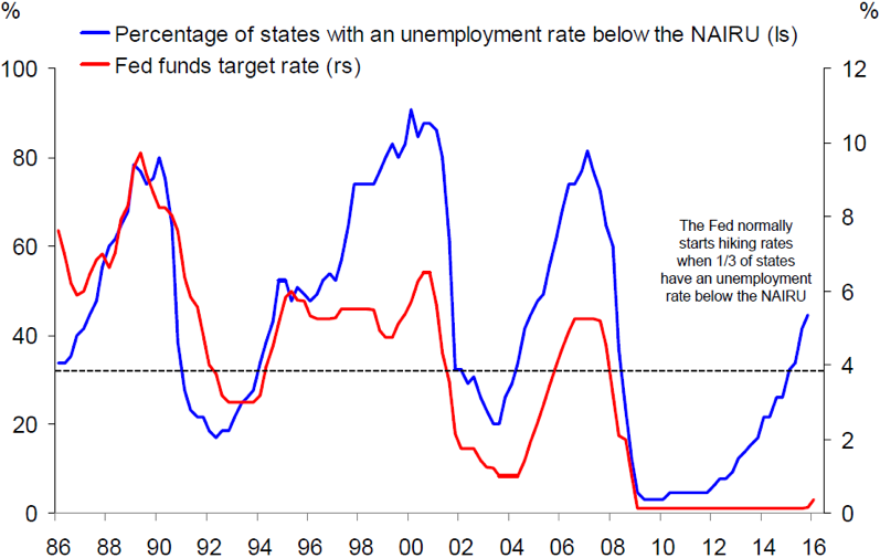 Chart 2: NAIRU vs. Fed Funds target rate
