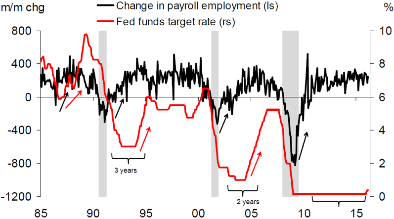 Chart 6: Change in payroll employment vs. Fed Funds target rate