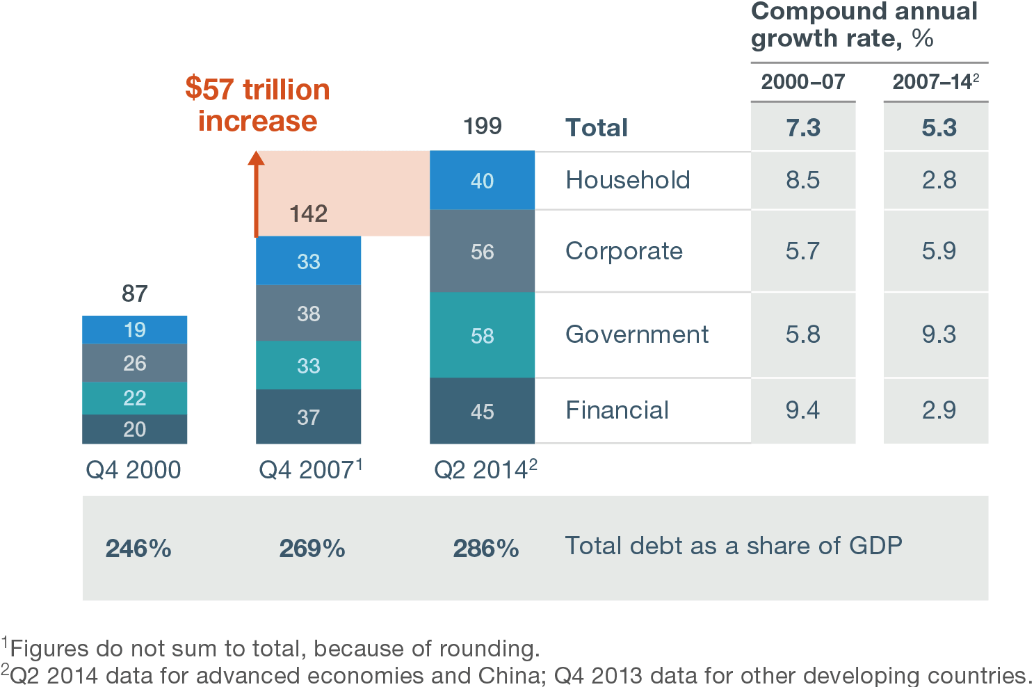 Chart 9: Global stock of debt outstanding – constant 2013 FX rates ($ trillion)