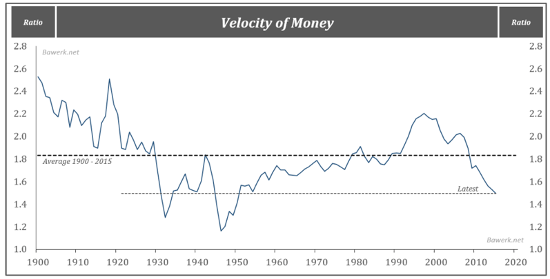 Chart 10: U.S. velocity of money