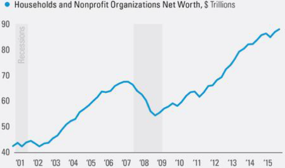 Chart 5: Total net worth in U.S. households