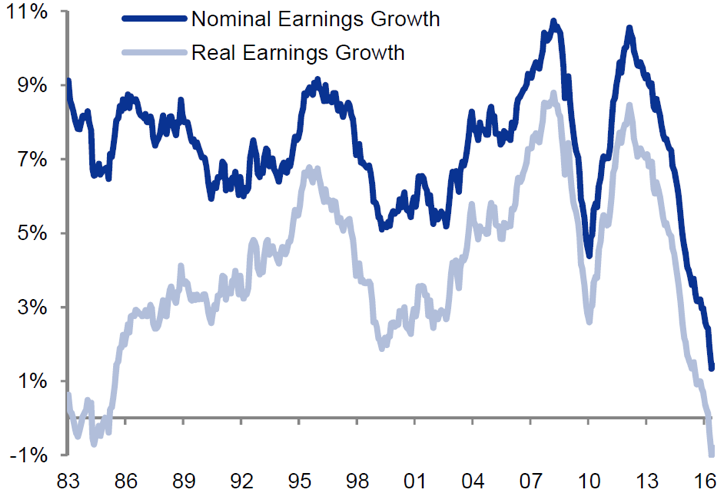 Chart 2:Global earnings growth (10-year rolling)