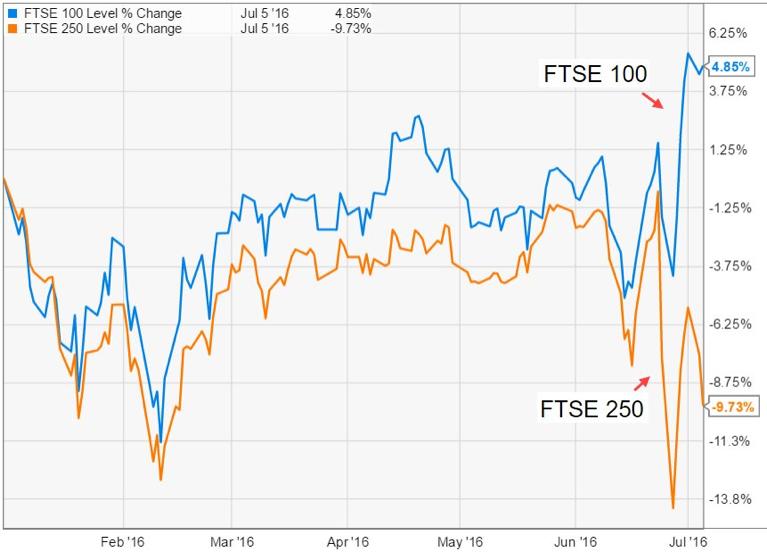 Chart 3:FTSE 100 vs. FTSE 250