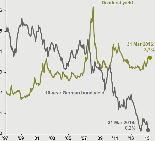 Chart 1: Dividend yield on MSCI Europe vs. yield on 10-year German Bunds