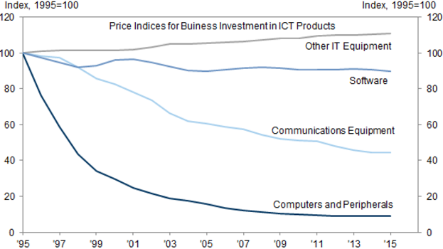 Chart 2: Official US price indices in communications & information technology